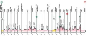 Profile Giro 2015